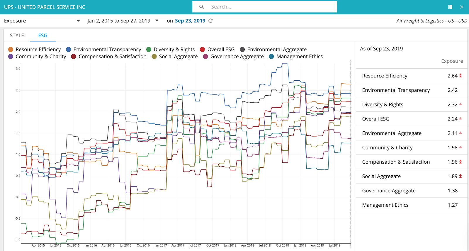 UPS+chart1