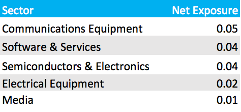 China+sectors