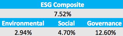 ESG+return+table
